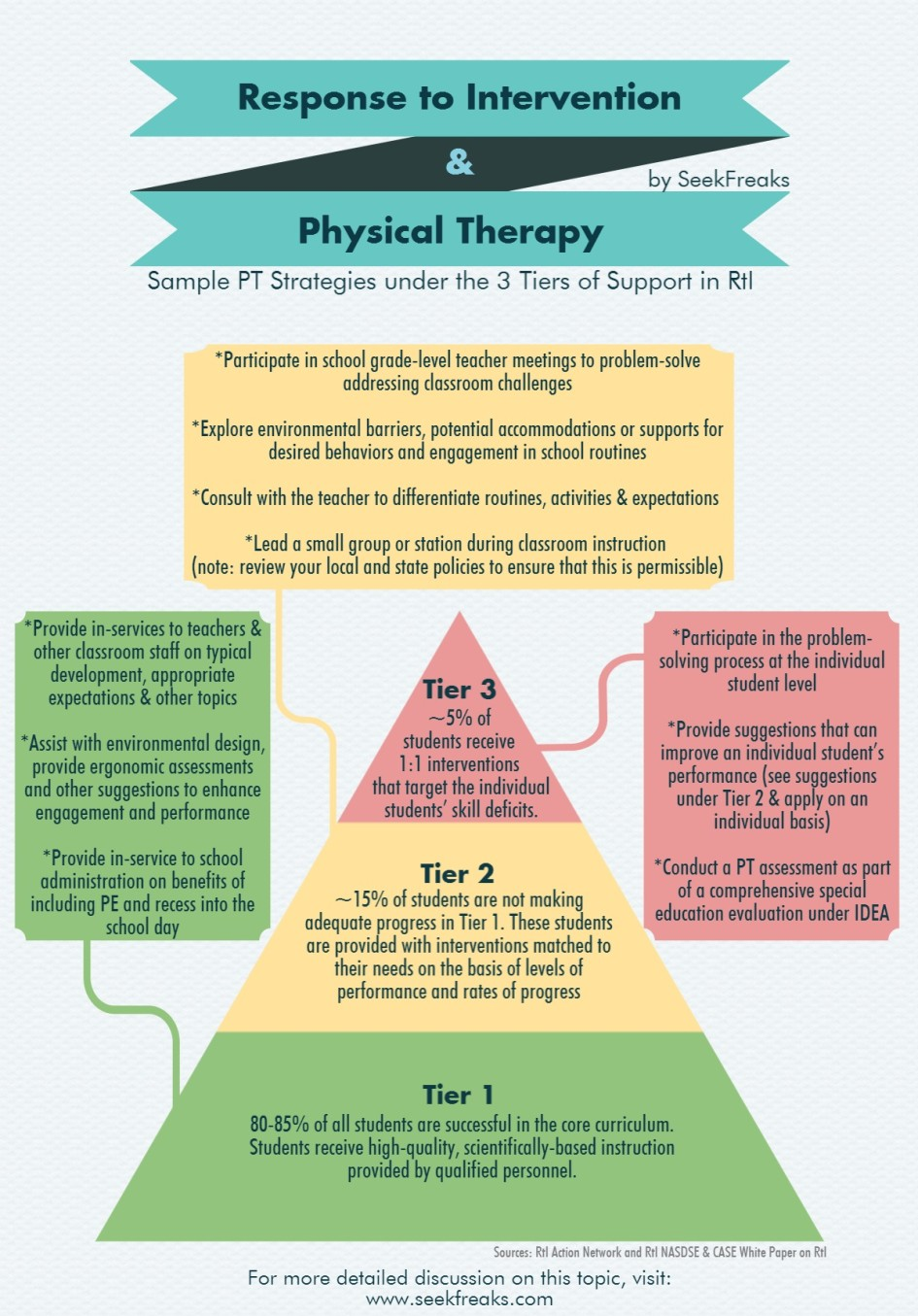 Response To Intervention And Physical Therapy 1 Seekfreaks