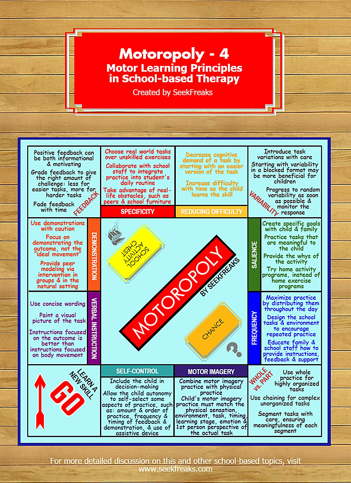 Motoropoly 4 - Motor Learning Principles in School-Based Therapy
