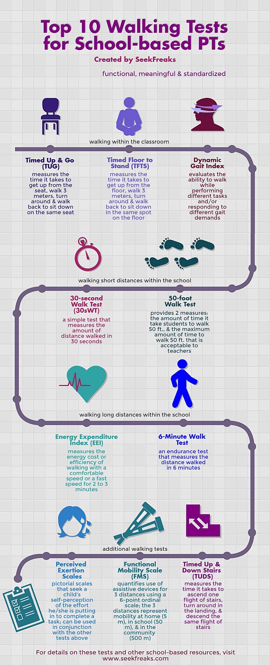 Top 10 Walking Tests For School Based Pts Seekfreaks