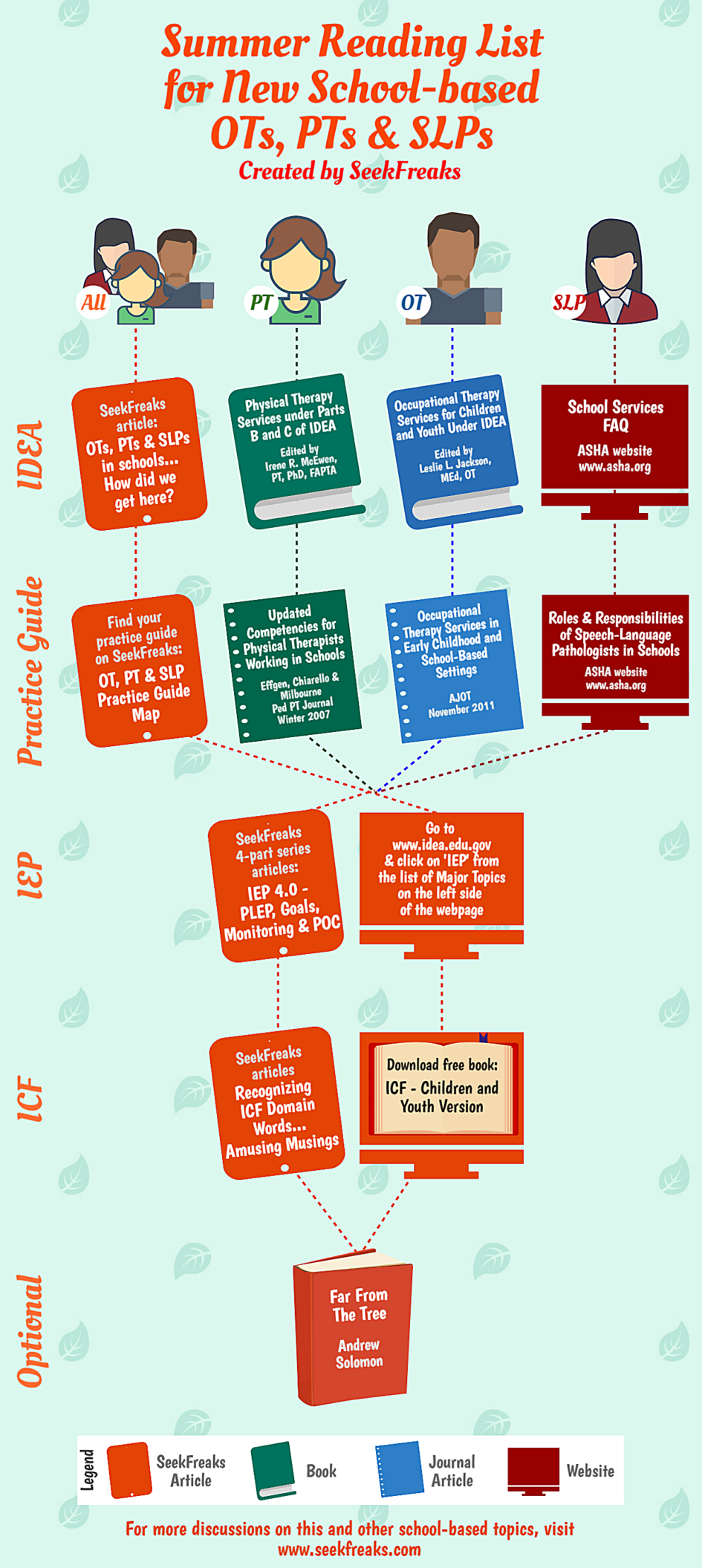 Summer Reading for New School-based OTs, PTs & SLPs | SeekFreaks