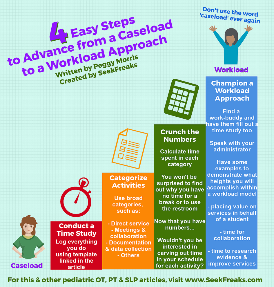 4 Easy Steps to Advance from a Caseload to a Workload