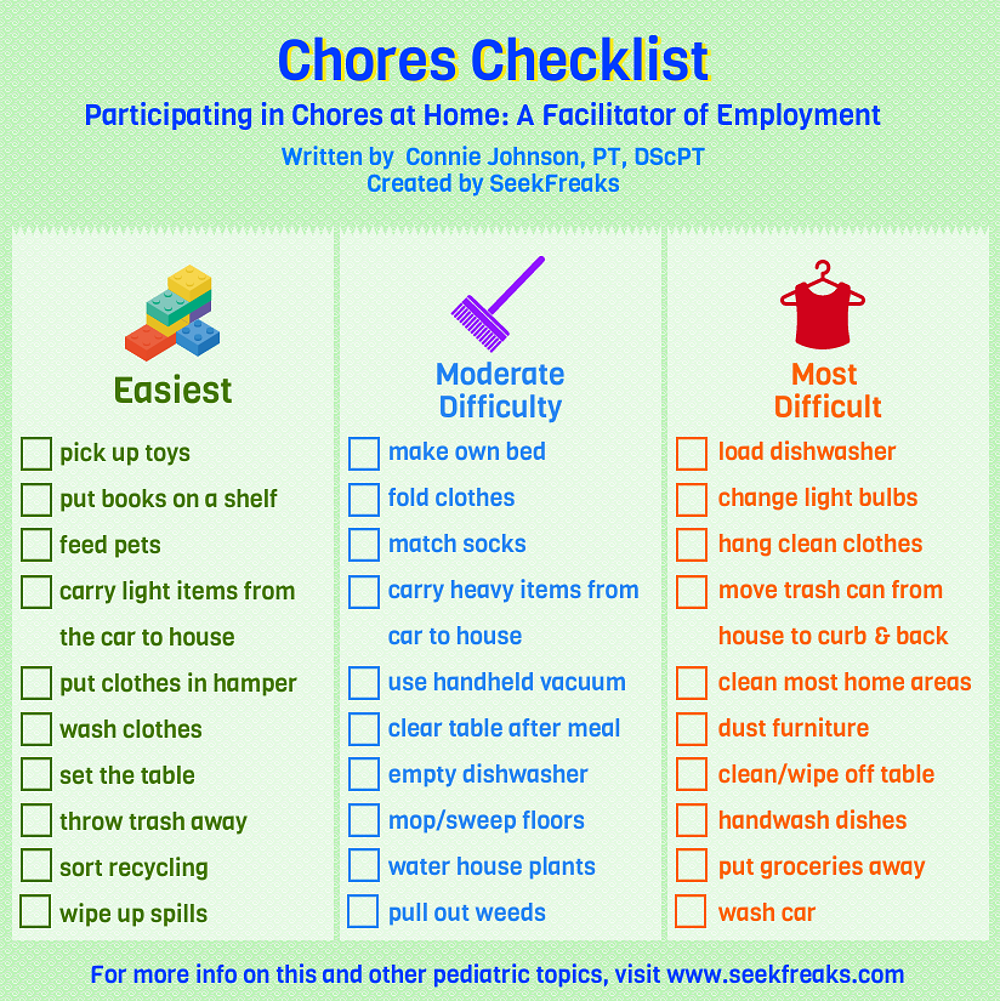 participating in chores at home  a facilitator of