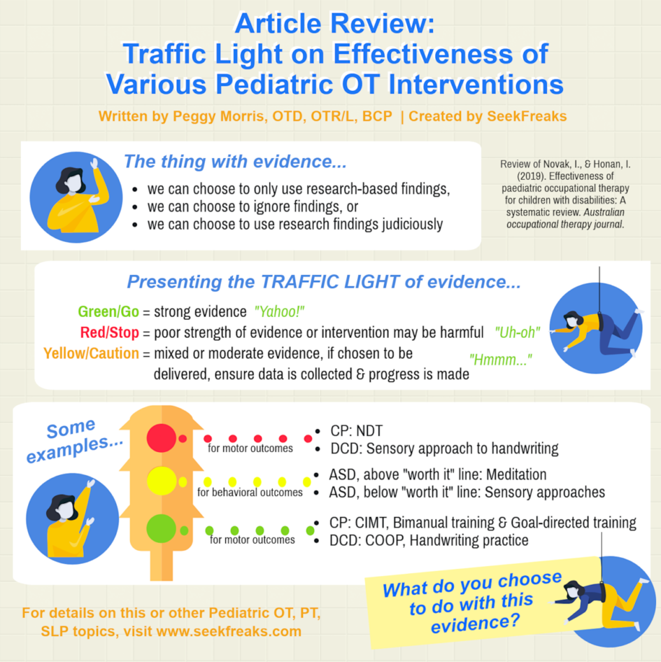 Hot Topic Behavioral Treatments For >> Article Review Traffic Light On Effectiveness Of Various Pediatric